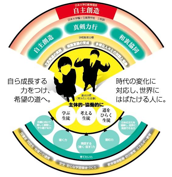 日本大学鶴ヶ丘高等学校グランドデザイン-01 (1)